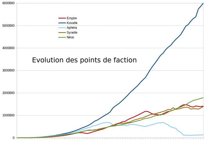 Evolution des points de faction au classement général