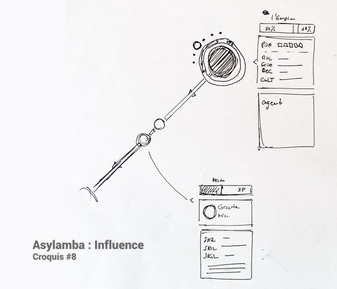 croquis influence