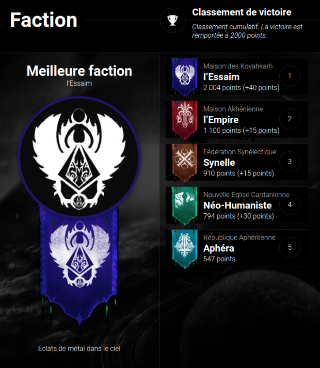 Classement cumulatif de faction