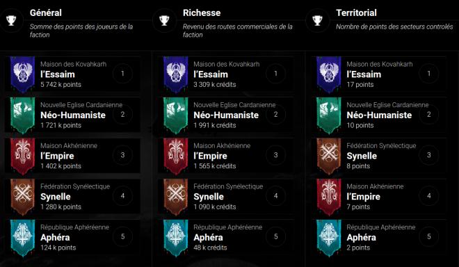 Classements de faction