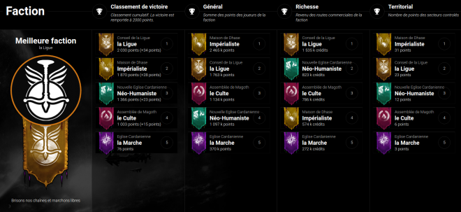 Classement des factions