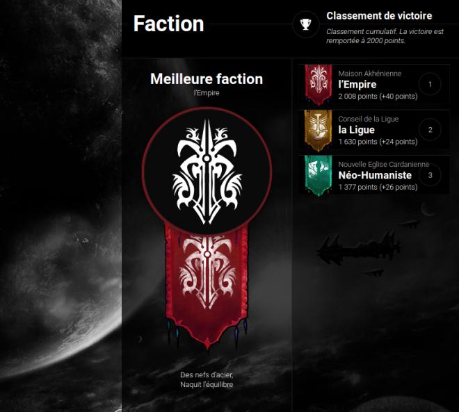 Classement faction