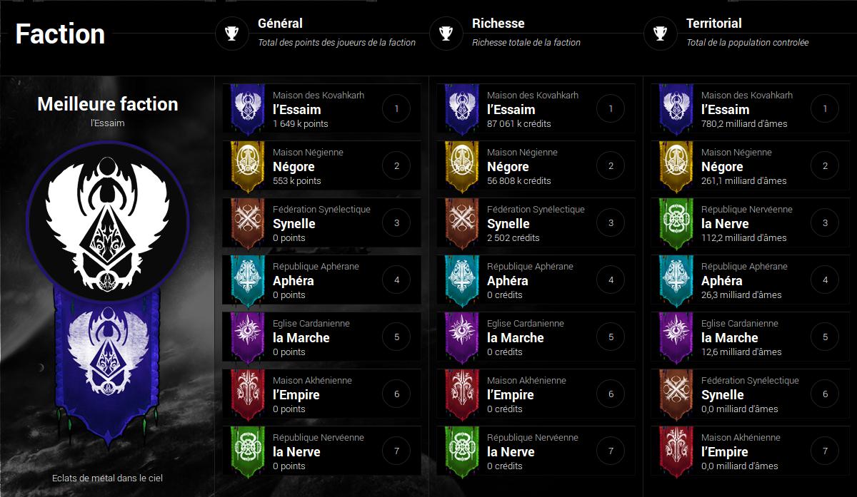 Classement final des factions