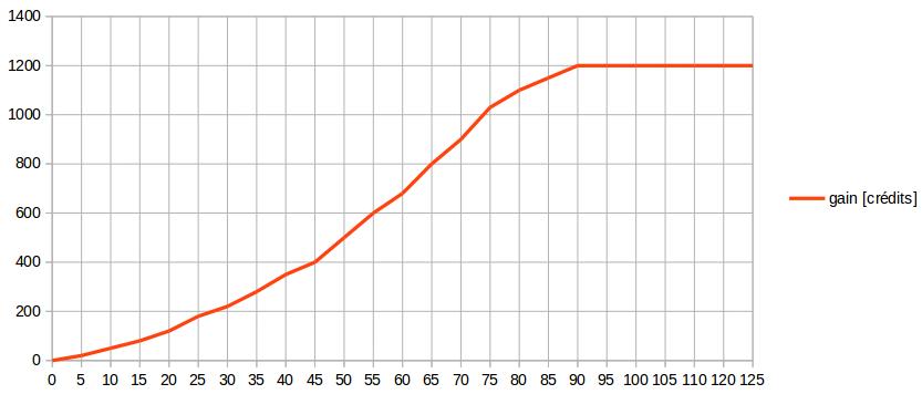 graphe du gain horaire d'une route