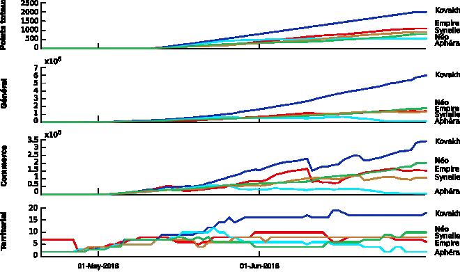 Graphique des classements faction