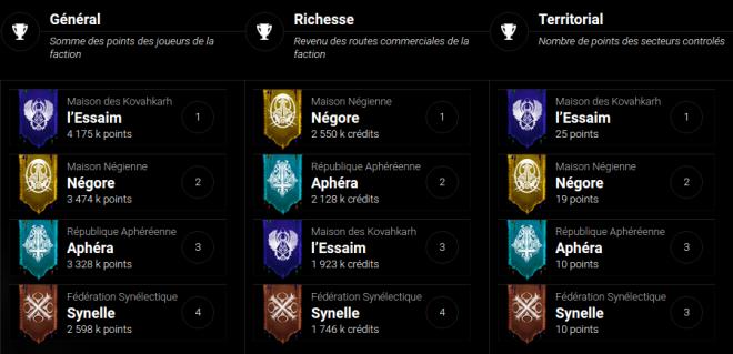 Classements faction